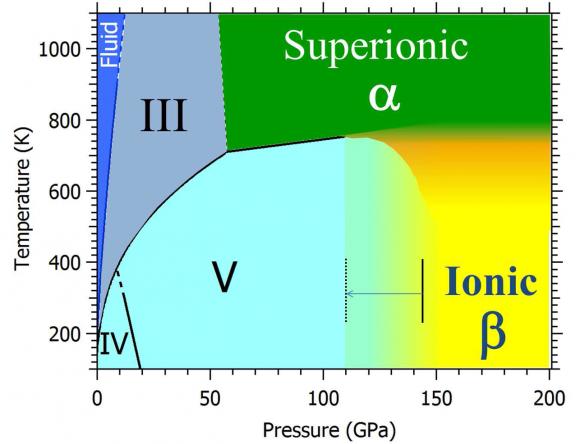 Diagrama de fases amoniaco alta presión